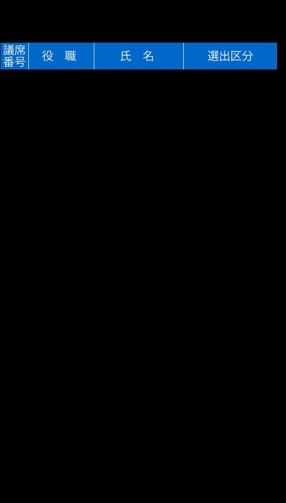 四市複合事務組合議会議員名簿